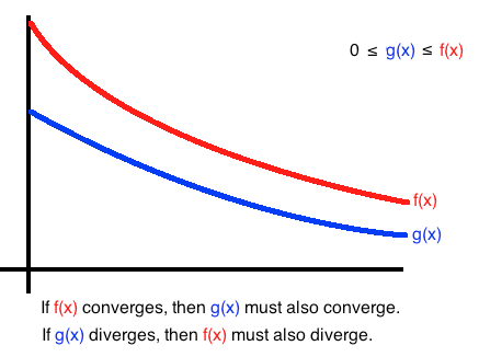 The Comparison Test for Improper Integral Convergence