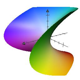 Graph%20y%20%3D%20x%5E2%20-%20z%5E2.png