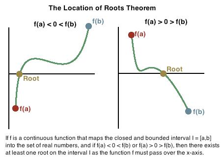 location of roots theorem pdf