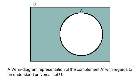 The Relative Complement And Complement Of A Set Mathonline
