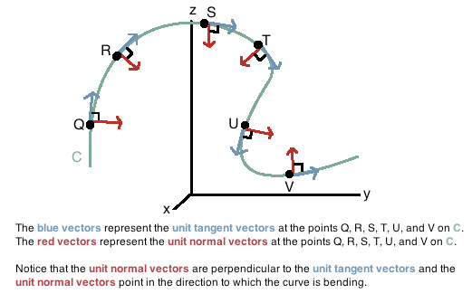 Unit Normal and Unit Binormal Vectors to a Space Curve