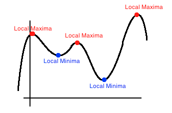 Local minimums